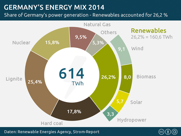 Germany-energy-mix (1)