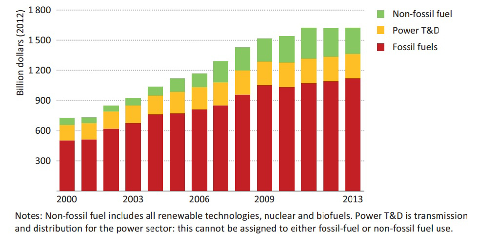IEA data on investment in different sources of energy