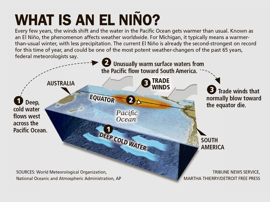 el nino a kid actor in the climate change steamgreen : el nino diagram - findchart.co